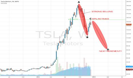 TSLA: 50% RETRACEMENT