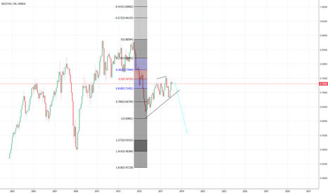 NZDUSD: SHORT ON THE MONTHLY CHART