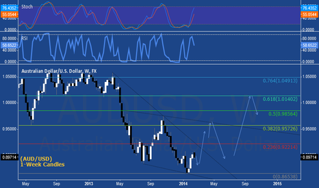AUDUSD: AUDUSD WEEKLY OUTLOOK 2014
