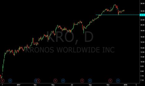 KRO: kro nice trend