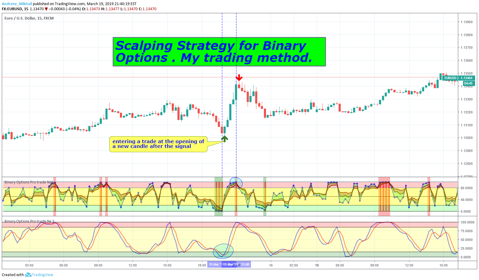 Scalping binary options green bubble coral uk betting