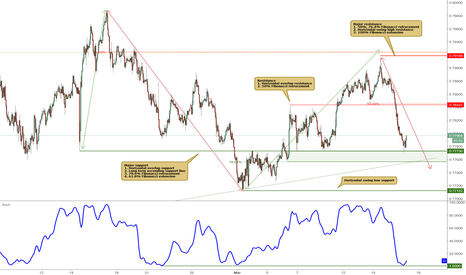 AUDUSD: AUDUSD approaching major support, potential bounce!