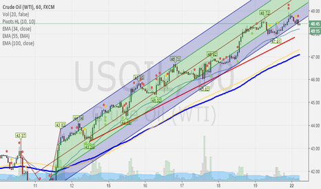 USOIL: USOIL swing channel breakdown shorting idea