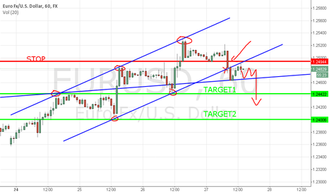 EURUSD: EURUSD 1Hr channel support broken - Now resistance