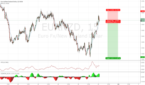 EURNZD: Trade for the week: EURNZD Downside continuation