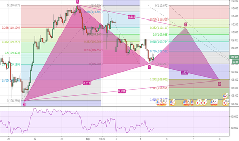 USDJPY: buy usd jpy at point B AND SELL AT POINT C & WAIT for D to BUY