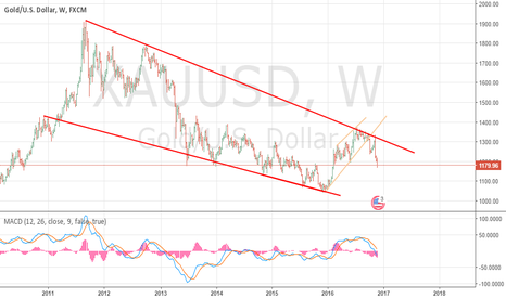XAUUSD: BadLuck Gold