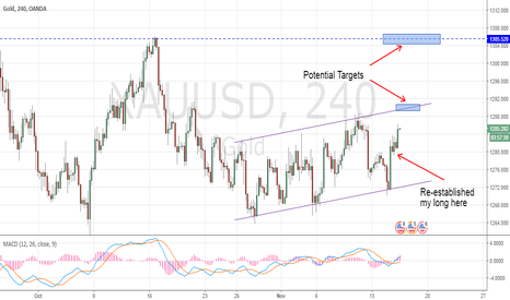 XAUUSD: Gold - Trading the Support and Resistance TL