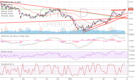 CMA: Testing breakout...Time to get in
