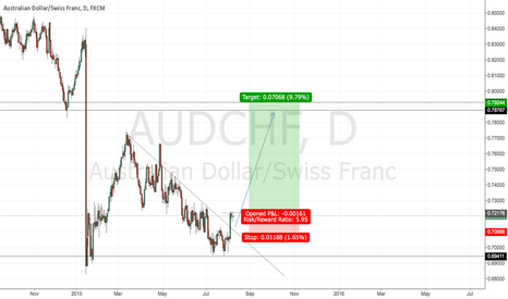 AUDCHF: #AUDCHF - opportunity to go long