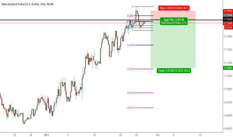 NZDUSD: Head, Shoulders, Knees, and Toes. N/U