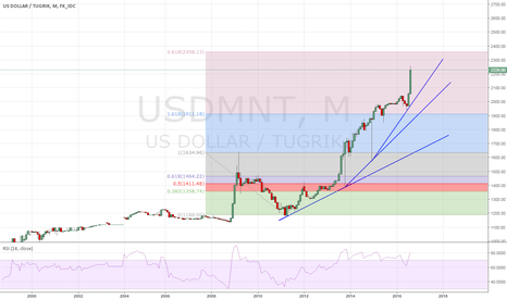 USDMNT: Tugrik against US dollar