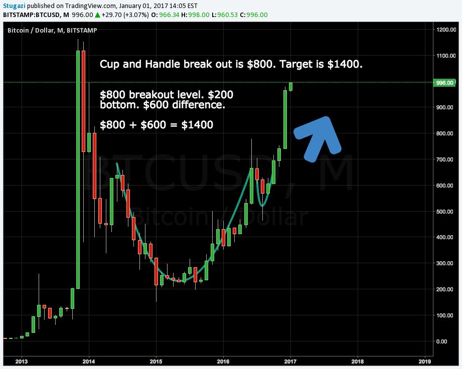 bitstamp rata bitcoin