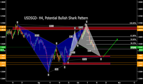 USDSGD: USDSGD- H4, Potential Bullish Shark Pattern