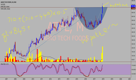 ATFL: AGROTECH FOODS LTD - A high probability trade setup