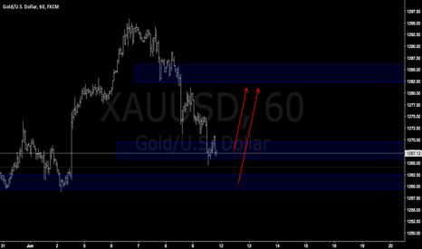 XAUUSD: XAUUSD Gold easy trade