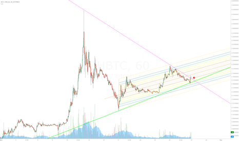 BCHBTC: BCH continuation of bullish cycle