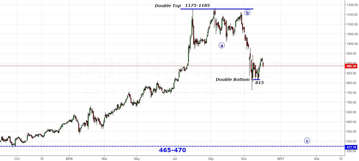 Bajaj Finance- 2-2 Troubles The Stock