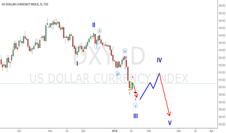 DXY: USD Short term Weakness!
