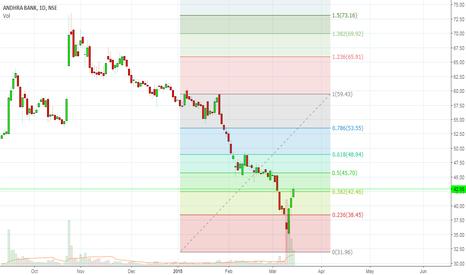 ANDHRABANK: A GOOD STOCK FOR BULLS