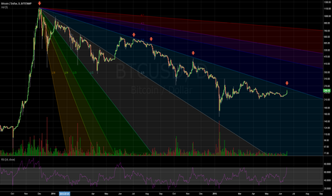 BTCUSD: Crossroads at 260 - Ascent or Abyss?