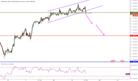 GBPCHF: GBPCHF, Parallel Channel, 1H, SELL