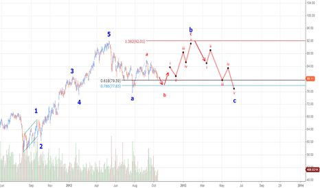 ARG: airgas trading wave C of exp flat