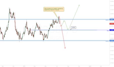 EURGBP: EUR/GBP Correction or Impulse?