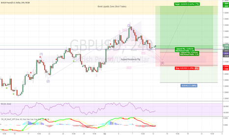 GBPUSD: GBPUSD Bullish (Elliott Wave Buy)