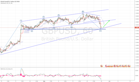 GBPUSD: GBPUSD : Long Opportunity