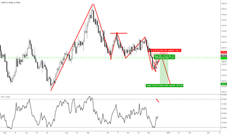 XAUUSD: XAUUSD (VIDEO) A Bearish Pullback Trade Using Structure Analysis