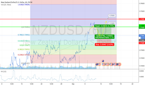 NZDUSD: NZDUSD Long using Fibonacci