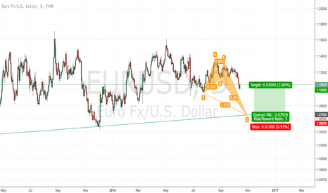EURUSD: EUR/USD Bullish Crab