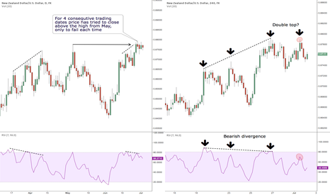 NZDUSD: Are the bulls wearing out?