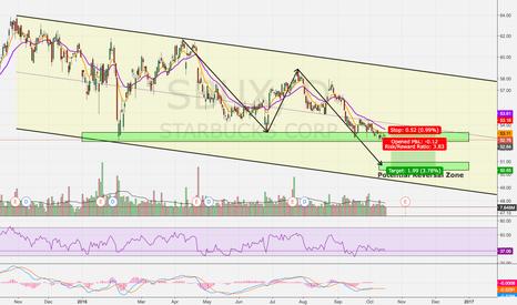 SBUX: Short Set Up