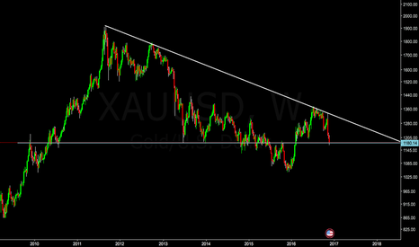 XAUUSD: The sentiment of Gold - Bearish.