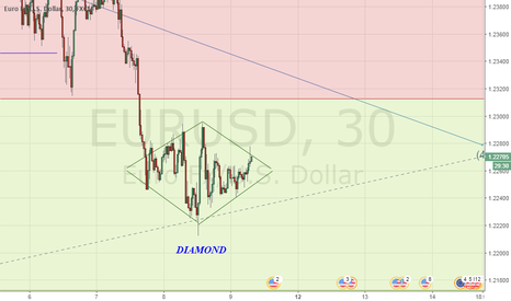 EURUSD: EURUSD  LONG OR SHORT?
