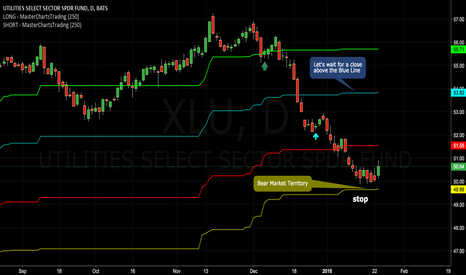 XLU: #Utilities Are Trying To Make a Stand at the Yellow Line $RYU