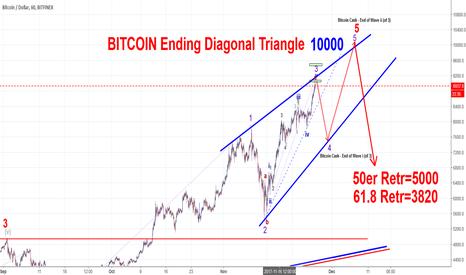 BTCUSD: Bitcoin Ending Diagonal Triangle