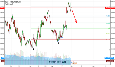 EURUSD: EUR/USD Sell Setup