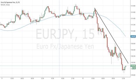 EURJPY: EURJPY is deeply undervalued