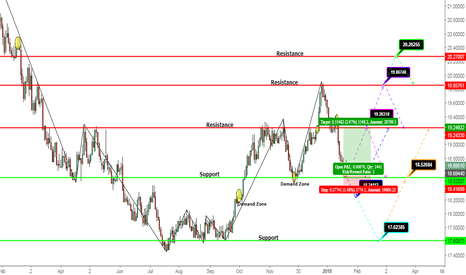 USDMXN: USDMXN Technical Analysis January 23th 2018