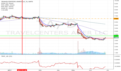 TA: TA - Possible day trade type setup from current price to $4.27
