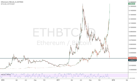 ETHBTC: Start trading BTC to ETH to protect on a correction?