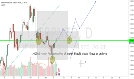 GBPNZD: GBPNZD H&S + Doji Month Candle Long Resume