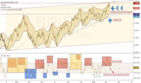 EURUSD: EUR in CCI