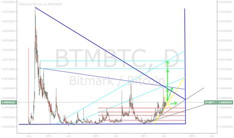 BTMBTC: BTM 19-06-17