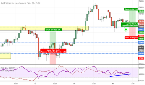AUDJPY: Double Bottom in precedente Resistenza