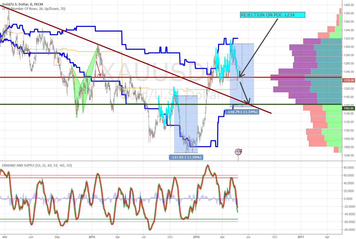 POC is 1234, bottom value area is 1160, indicators are down