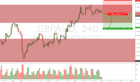 GBPAUD: GBP/AUD Daily Update (23/11/17)